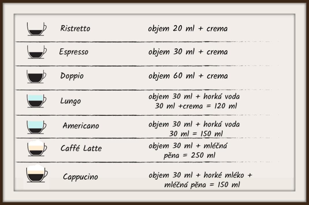 Přehled nabízených káv